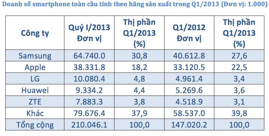 Smartphone_Sales_Q1-2013-1