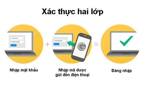 xac_thuc_hai_lop.jpg