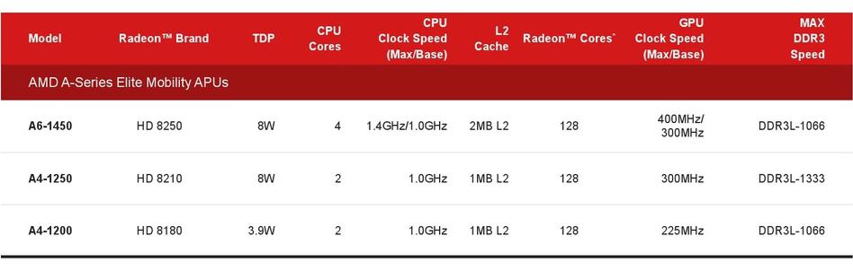 AMD_Temash.