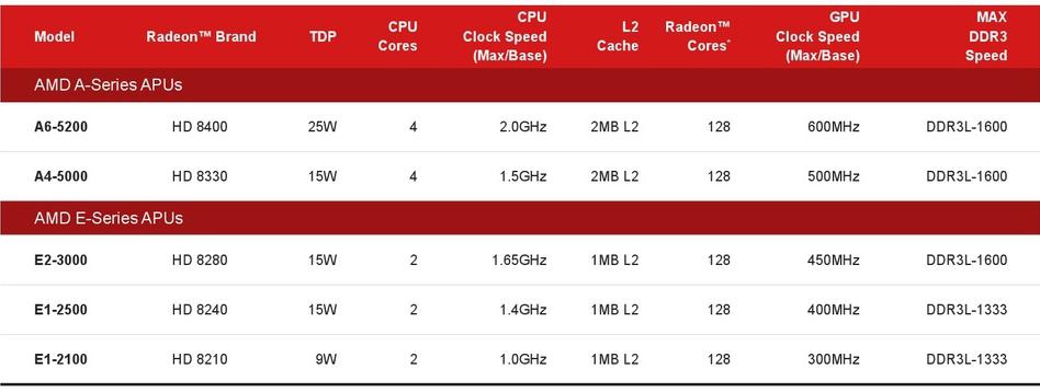 AMD_Kabini.