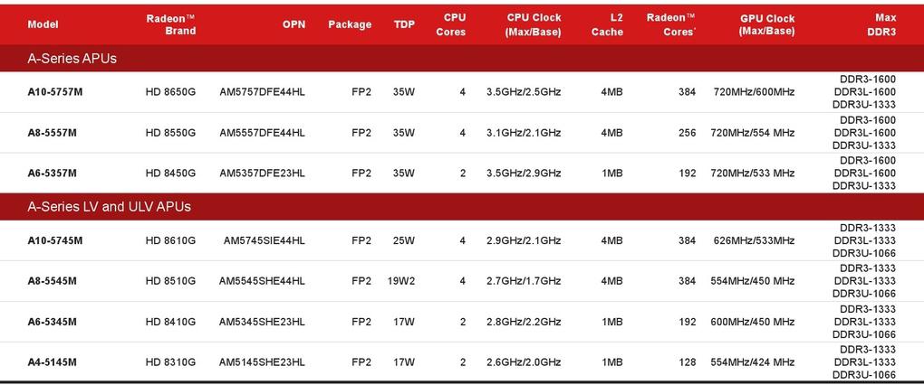 AMD_Richland.