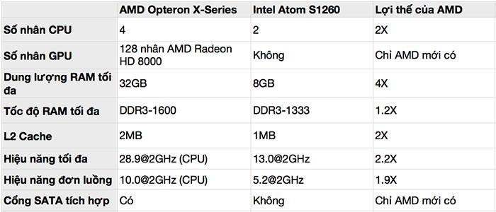 AMD_Opteron_X_Series_so_sanh_intel_Atom_S1260.png