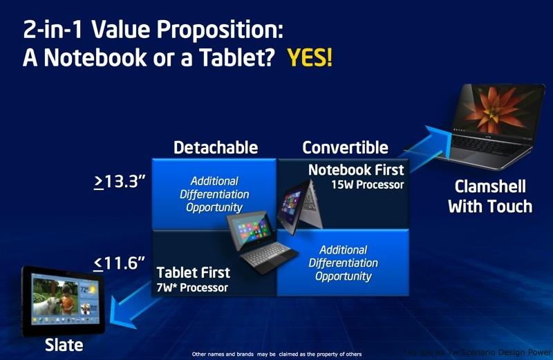 Intel sẽ chính thức ra mắt CPU Haswell vào ngày 4/6, đề cập chi tiết về khả năng tiết kiệm pin Intel_haswell_slide_4-jpg