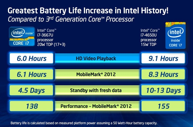 Intel sẽ chính thức ra mắt CPU Haswell vào ngày 4/6, đề cập chi tiết về khả năng tiết kiệm pin Intel_haswell_slide_10-jpg
