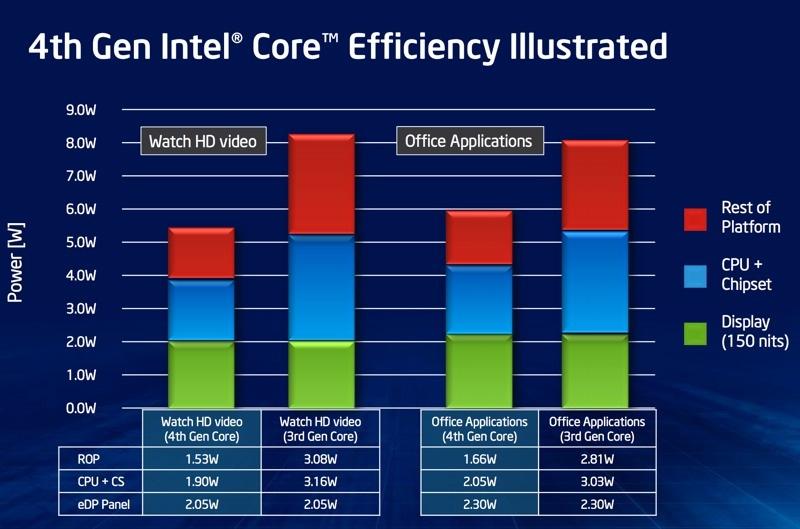 Intel sẽ chính thức ra mắt CPU Haswell vào ngày 4/6, đề cập chi tiết về khả năng tiết kiệm pin Intel_haswell_slide_11-jpg