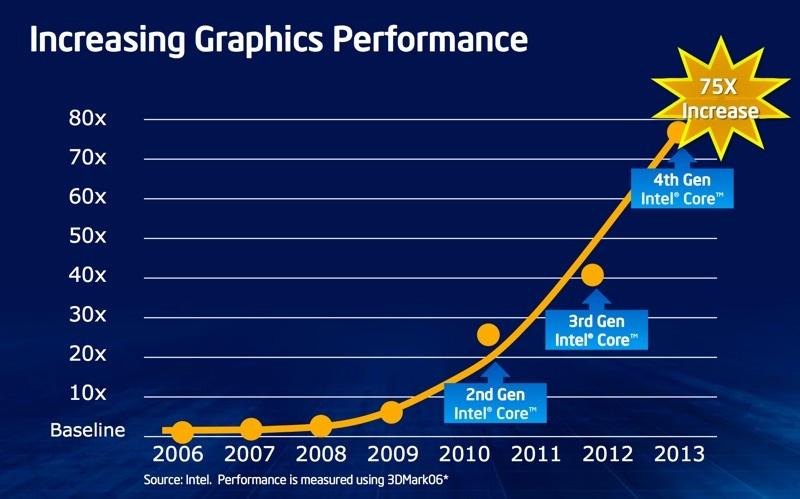 Intel sẽ chính thức ra mắt CPU Haswell vào ngày 4/6, đề cập chi tiết về khả năng tiết kiệm pin Intel_haswell_slide_13-jpg