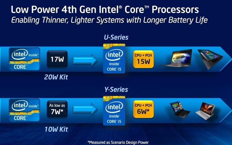 Intel sẽ chính thức ra mắt CPU Haswell vào ngày 4/6, đề cập chi tiết về khả năng tiết kiệm pin Intel_haswell_slide_19-jpg