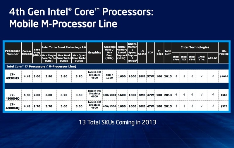 Intel sẽ chính thức ra mắt CPU Haswell vào ngày 4/6, đề cập chi tiết về khả năng tiết kiệm pin Intel_haswell_slide_22-jpg