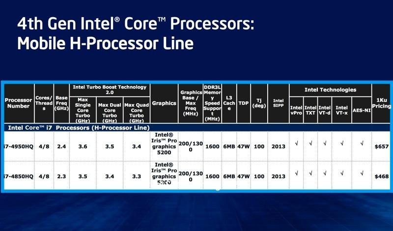Intel sẽ chính thức ra mắt CPU Haswell vào ngày 4/6, đề cập chi tiết về khả năng tiết kiệm pin Intel_haswell_slide_23-jpg