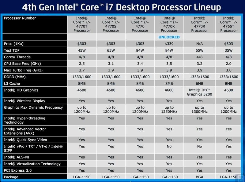 Intel sẽ chính thức ra mắt CPU Haswell vào ngày 4/6, đề cập chi tiết về khả năng tiết kiệm pin Intel_haswell_desktop_5-jpg
