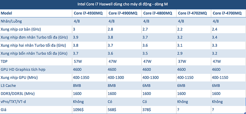 Intel sẽ chính thức ra mắt CPU Haswell vào ngày 4/6, đề cập chi tiết về khả năng tiết kiệm pin Haswell_cau_hinh_1-png