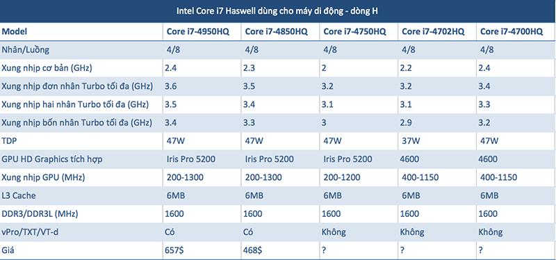 Intel sẽ chính thức ra mắt CPU Haswell vào ngày 4/6, đề cập chi tiết về khả năng tiết kiệm pin Haswell_cau_hinh_2-png