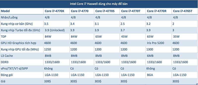 Intel sẽ chính thức ra mắt CPU Haswell vào ngày 4/6, đề cập chi tiết về khả năng tiết kiệm pin Haswell_cau_hinh_3-png
