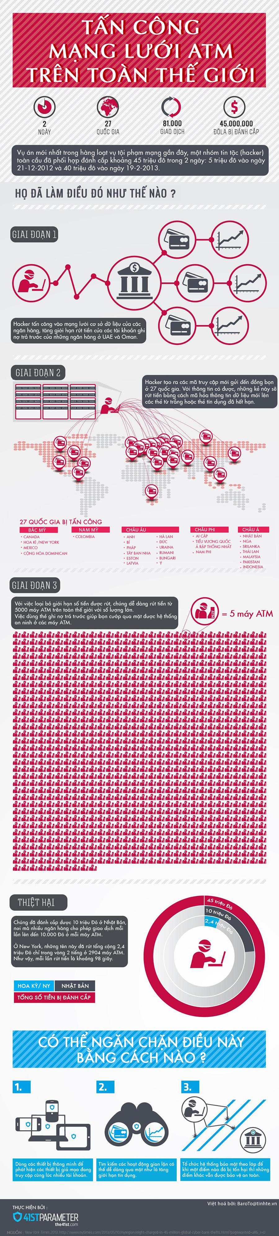 Tấn công mạng lưới ATM trên toàn thế giới