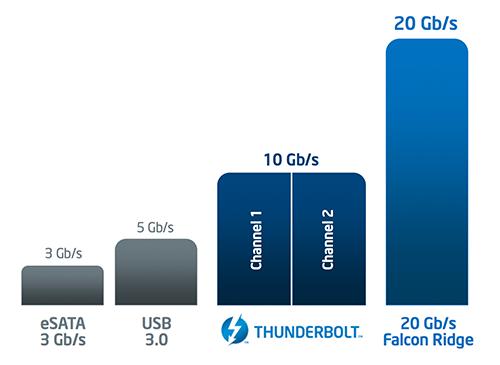 Sơ lược lịch sử của USB, những thứ đã bị USB thay thế và các đối thủ cạnh tranh Thunderbolt_2_falcon_ridge_tinhte_1-png