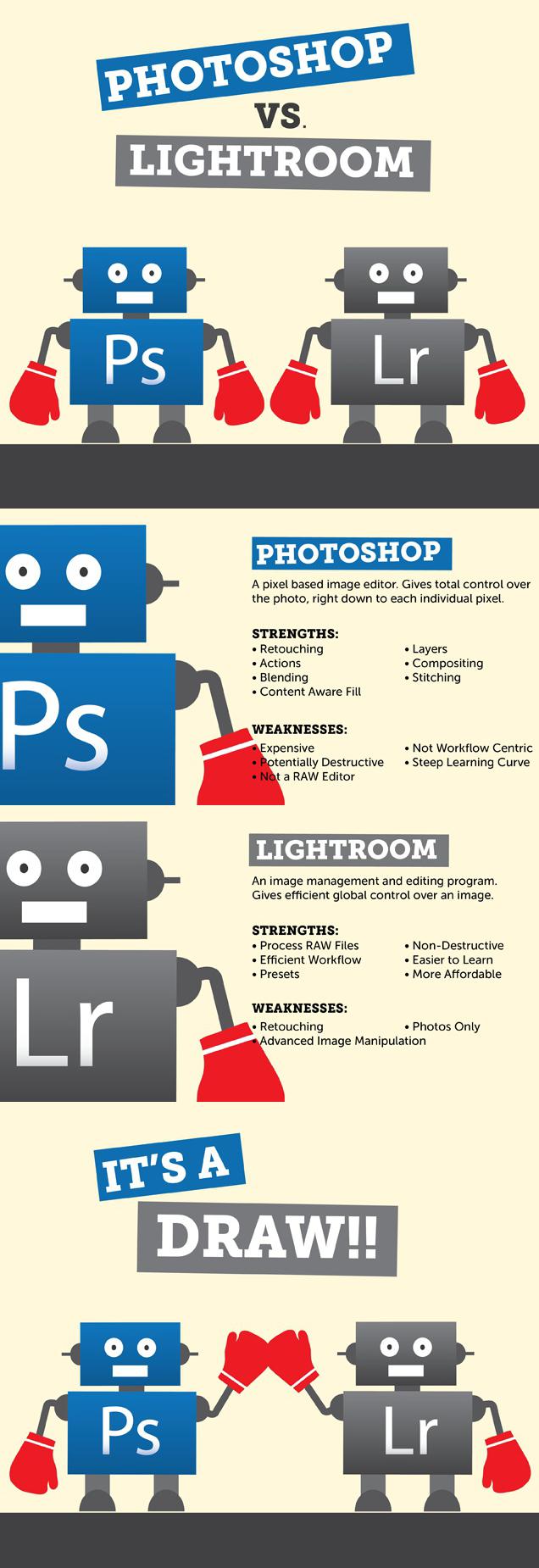 Photoshop vs Lightroom.png