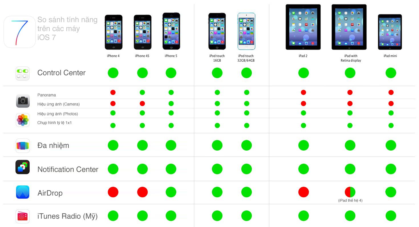 tinhte.vn_iOS-7-bang-so-sanh-tinh-nang.jpg