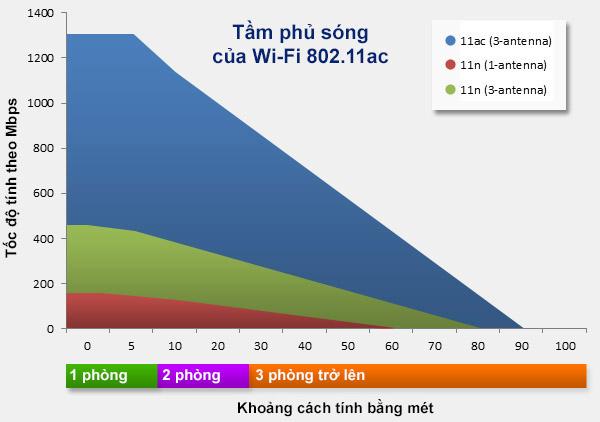 5g-wifi-speed-and-coverage-vs-11n.jpg