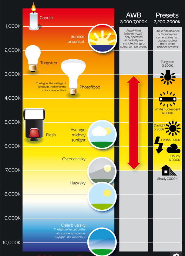 1-Free_colour_temperature_scale_photography_cheat_sheet.jpg