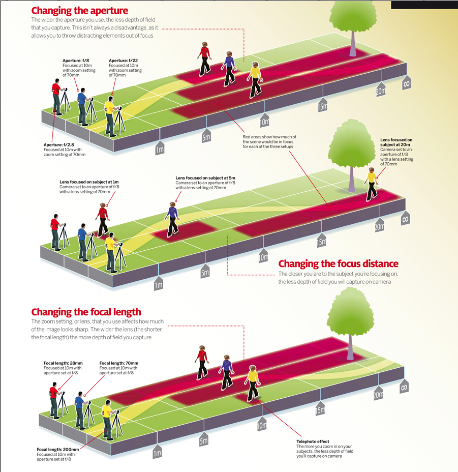 2-Ways to Affect Depth of Field.png