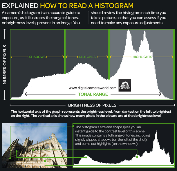 6-How_to_read_a_histogram_photography_cheat_sheet.jpg