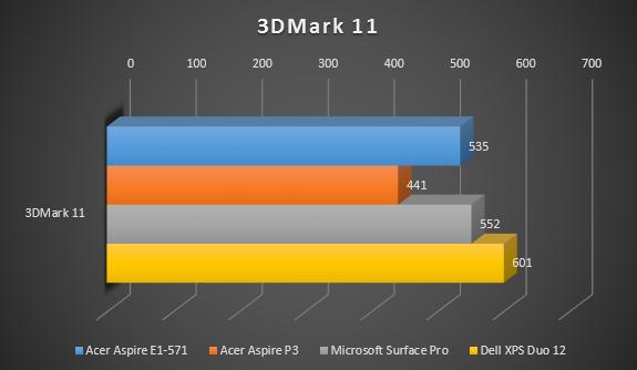 3DMark11_So_sánh.PNG