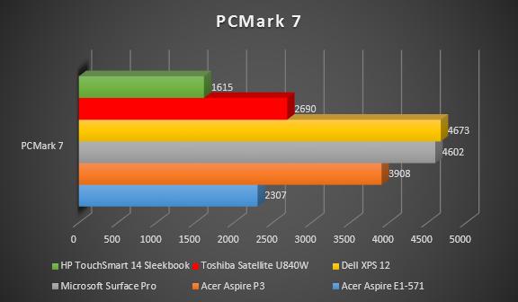 PCMark7_So_sánh.PNG