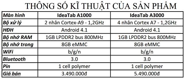 Thông số kỹ thuật của Lenovo A1000