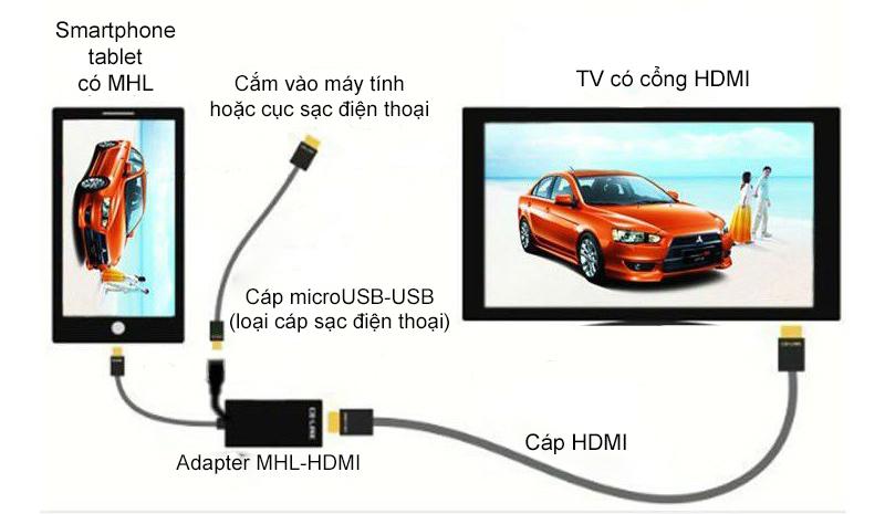 tim_hieu_ve_ket_noi_mhl_xuat_hinh_anh_va_am_thanh_tu_smartphone_tablet_ra_man_hinh_ngoai_4.