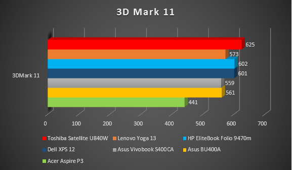 3DMark 11 So sánh.PNG