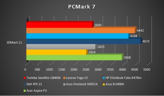 PCMark 7 So sánh.PNG