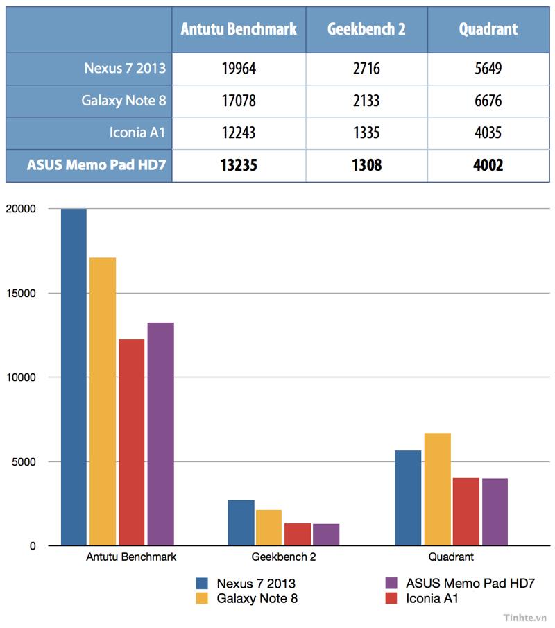 tinhte.vn-benchmark-hd7.
