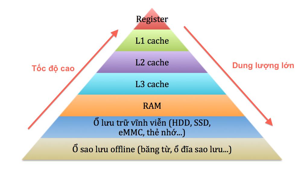 Vi xử lí 64-bit là gì và nó giúp ích như thế nào cho các thiết bị điện toán? Kien_truc_bo_nho_may_tinh-png