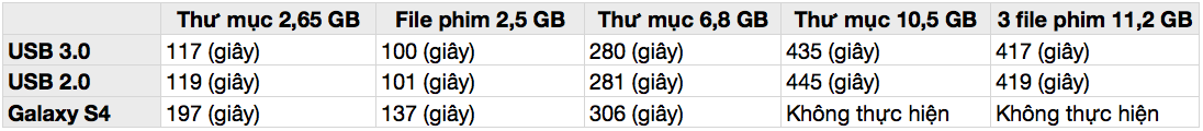 Tinhte_USB30_Note3_Write_Speed-1.