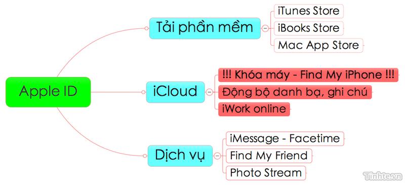 Tinhte_Apple ID.