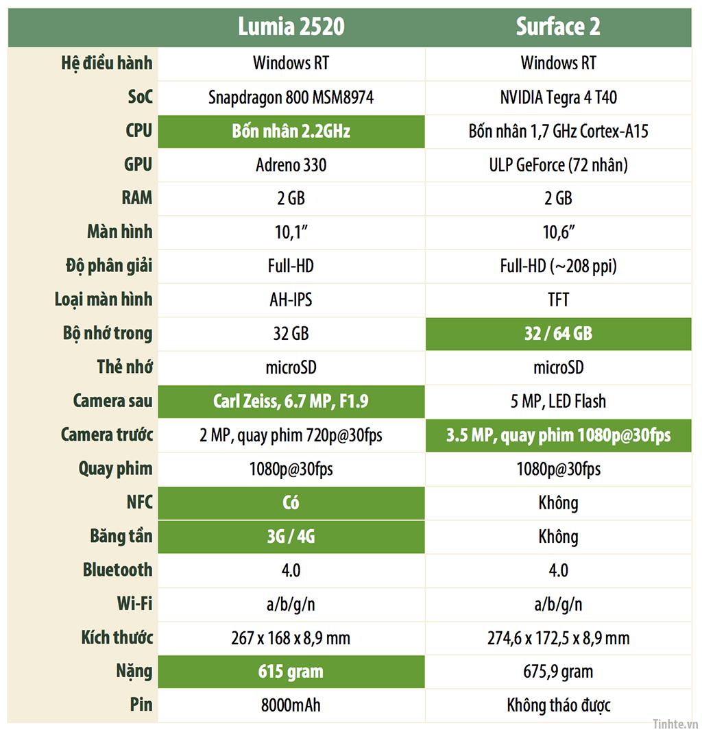tinhte.vn-so-sanh-lumia-2520-surface-2.png