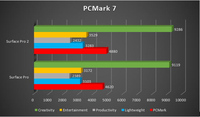 PCMark_7.PNG