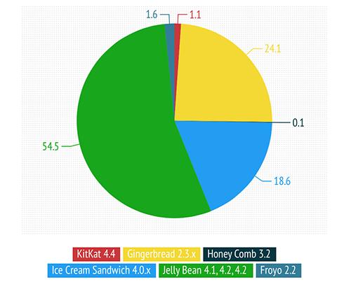 Ti_trong_Android_Kit_Kat.png