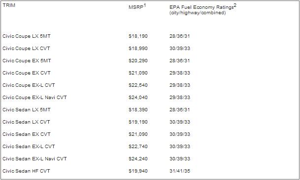 2014-Honda-Civic-pricing.jpg