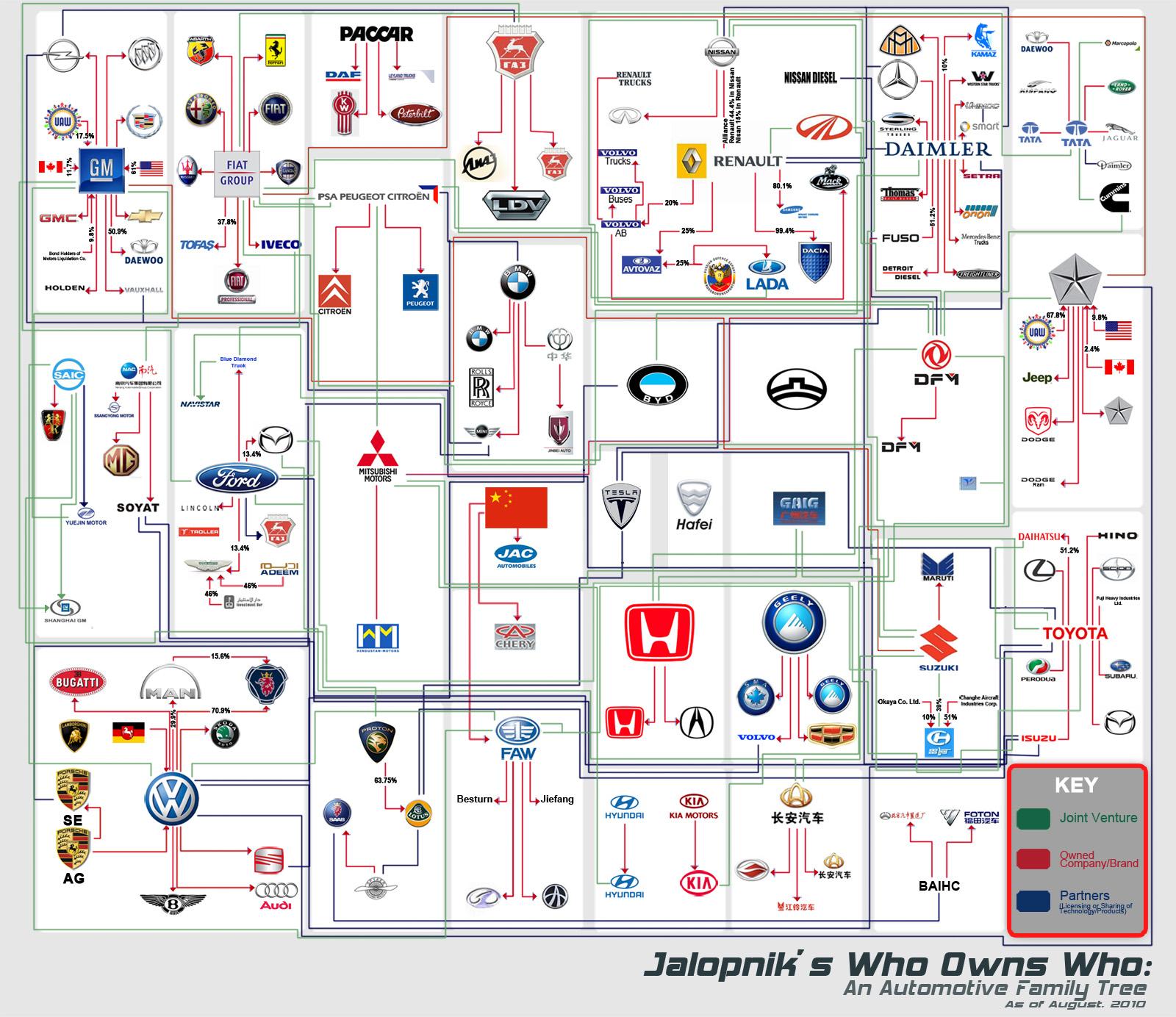 automotive_family_tree_infographics.jpeg