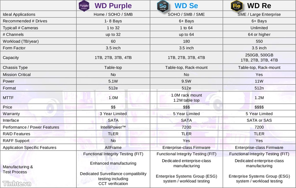 western_digital_purple_surveillance_storage.jpg