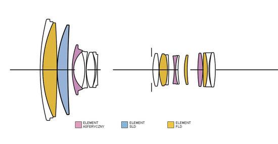 18-300-mm-f3.5-6.3-DC-MACRO-OS-HSM-lens-design.jpg
