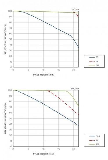 Sigma-150-600mm-DG-OS-HSM-lens-Vignetting-372x550.jpg