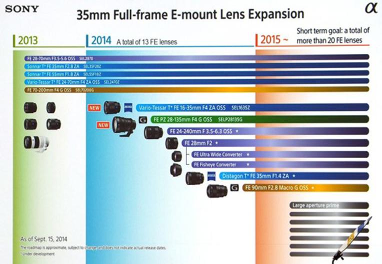 Sony-FE-full-frame-lens-roadmap-2015-550x381.jpg
