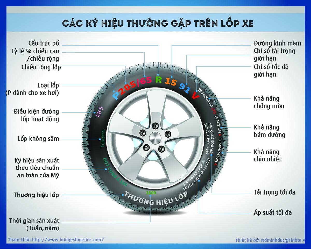 Cấu tạo lốp xe ô tô và tất cả những kiến thức cần biết