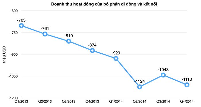 Doanh_thu_di_dong.png