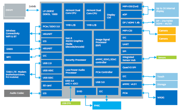 intel-atom-x5-x7-chip-diagram_w_600.png
