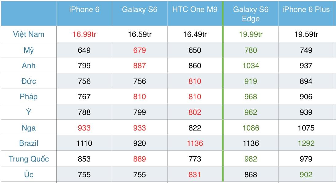 Tinhte.vn_Gia_iPhone_6_Galaxy_s6.jpg
