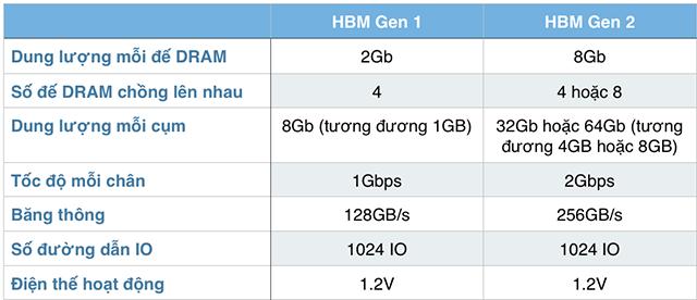 HBM_Gen_1_Gen_2.png