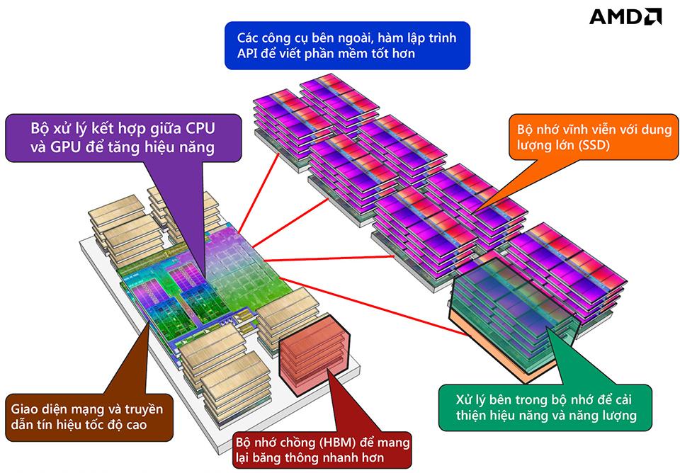 AMD-Carrizo-APU-Stacked-Memory.jpg